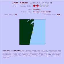 Loch Arbor Surf Forecast And Surf Reports New Jersey Usa