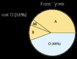 Blood Types In Human Populations Pie Chart 47 Systematic Blood Type Probability Chart