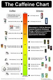Caffeine Content In Energy Drinks Chart Caffeine Chart In 2019 Caffeine Energy Drinks Coffee Drinks