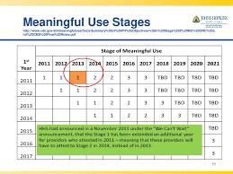 Meaningful Use Stages Chart Meeting Meaningful Use Stage 2 A Focus From The Laboratory