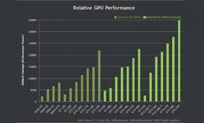 Gpu Performance Chart Nvidia Graphics Card Performance