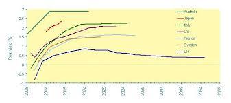 Long Gilt Chart Good2use Knowledge Network Economics Index Linked