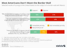 Chart Most Americans Dont Want The Border Wall Statista