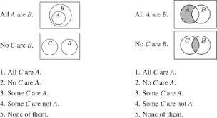 Syllogism Examples Using Venn Diagram Towards Explaining The Cognitive Efficacy Of Euler Diagrams In