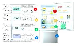 samsung refrigerator temperature settings. Plain Temperature What Temperature Should My Samsung Refrigerator  To Samsung Refrigerator Temperature Settings