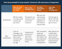 Whole Life Insurance Quote Comparison NonGuaranteed vs Guaranteed Universal Life Insurance What You 33