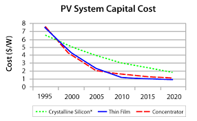 solar panel cost. Exellent Solar Chart2_solar_pv PV System Capital Cost Inside Solar Panel