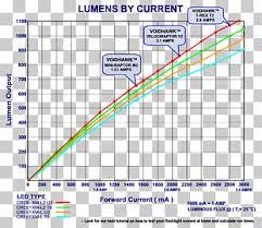 Battery Charger Flashlight Lumen Chart Light Png Clipart