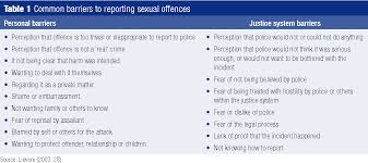 Table 1 From Evaluation Of The Act Sexual Assault Reform