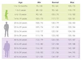 Average Blood Pressure Chart By Age 40 Healthiack