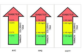 Blood Sugar Chart Canada Blood Sugar Chart Diabetes