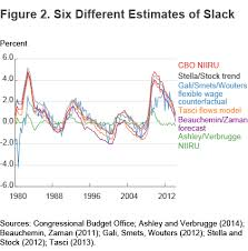 Gali Chart 2014 Econweekly How Much Slack Is There In The Labor Market