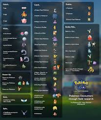 Quest Chart Pokemon Go 100 Iv Field Research Rewards Infographic Thesilphroad