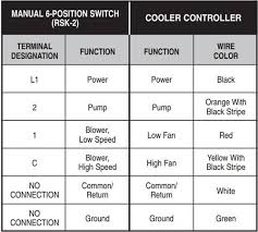 wiring evaporative swamp cooler thermostat leads hvac how to wiring evaporative swamp cooler thermostat leads