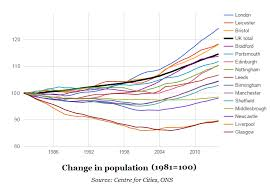 England Population Chart A Tale Of 62 Cities How Britains Population Growth Fell To