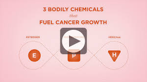 Growth Of Cancer National Breast Cancer Foundation