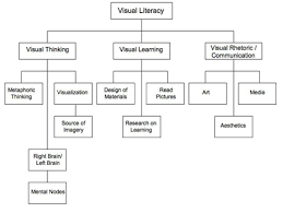 purdue owl this image shows the breakdown of areas under the term visual literacy the diagram is