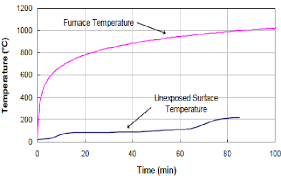 temperature development on the unexposed side of a drywall board with 25mm thickness subjected to a