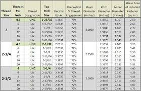 Standard Keensert Chart Keensert Installation Data Chart Bedowntowndaytona Com