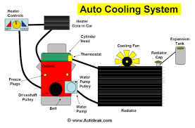 cooling system for cars