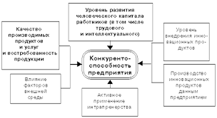 Факторы влияющие на конкурентоспособность предприятия Контент  Рис 1 Конкурентоспособности предприятия