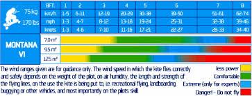 Snow Kite Wind Chart Kite Review Hq Montana 6