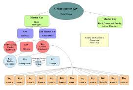 Hotel Flow Chart Master Key Suites Direct