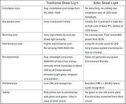 Solar Street Light Price List In Chennai Solar Street Lights Solar Street Lights Price List