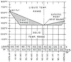 Solder Melting Temperature Chart Solder Melt Point Stayzilla Co