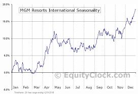 Mgm Resorts International Nyse Mgm Seasonal Chart Equity