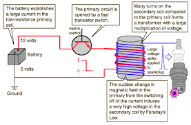 faraday s law and auto ignition the transistor switches are contained in a solid state ignition control module modern coil designs produce voltage pulses up in the neighborhood of 40 000