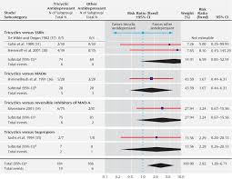 Switching Ssri Chart Fixed Effect Model Of Switching To Mania In Randomized