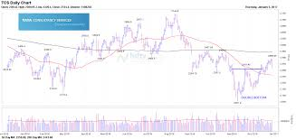 Tcs Stock Chart Here Is What Tcs Chart Exhibits Investing Com India