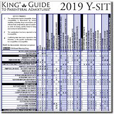 2019 Y Site Compatibility Of Critical Care Admixtures Wall Chart Paper Poster