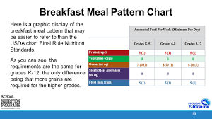 1 The Breakfast Meal Pattern 2 Law Requirements Section 9