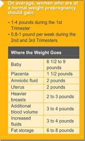 Pregnancy Weight Gain Chart Overweight Pregnancy Weight Gain