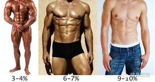 Bodybuilding Body Measurement Chart Your Guide To Body Fat Percentage Generation Iron