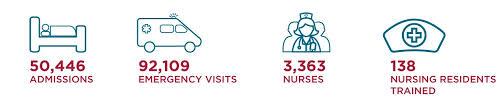Cedars Sinai Organizational Chart Nursing Careers Cedars Sinai
