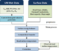 Um Chart Flow Chart Of The Um Road Download Scientific Diagram