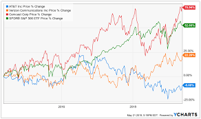 Why I Bought At T Now At T Inc Nyse T Seeking Alpha