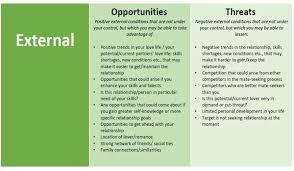 How To Create A Swot Analysis For A Relationship