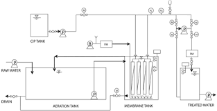 process flow diagram of paper mill the wiring diagram Ro Wiring Diagram paper mill examines mbr, ro for water re use waterworld, wiring diagram wiring diagram ro water