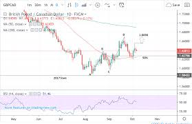 Gbpcad Live Chart The Pound To Canadian Dollar Rate In The Week Ahead Trading