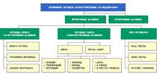 Курсовая работа Методы и процедура маркетинговых исследований  2 1 Классификация методов маркетинговых исследований