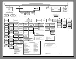 Nyc Organizational Chart Archives Of Rudolph W Giuliani 107th Mayor Nyc