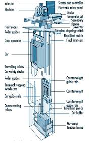 dol contactor wiring diagram on dol images free download images Ge Lighting Contactor Wiring Diagrams dol contactor wiring diagram on elevator electrical diagram ge lighting contactor wiring diagrams 240 volt contactor wiring diagram ge lighting contactors wiring diagrams