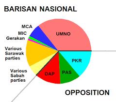 2008 Malaysian General Election Wikiwand