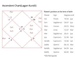 Venus Combust In Birth Chart Hrithik Roshan Birth Chart Netchanting