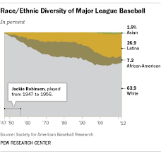 Mlb Race Chart 67 Years After Jackie Robinson Broke The Color Barrier