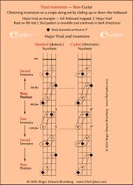 Inverted Triads On Bass Guitar View 1 _ Thecipher Com In